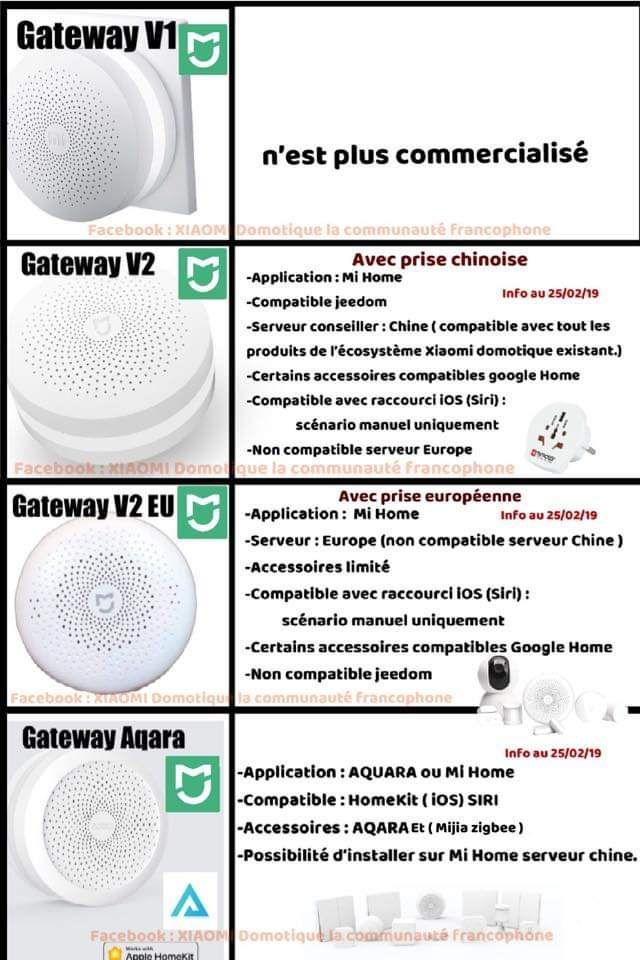 Centrale multifonction connectée Xiaomi Mijia Smart Home