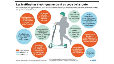 trottinettes électriques-how_to-how-to