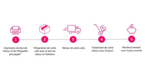 showroomprivé-return_policy-how-to