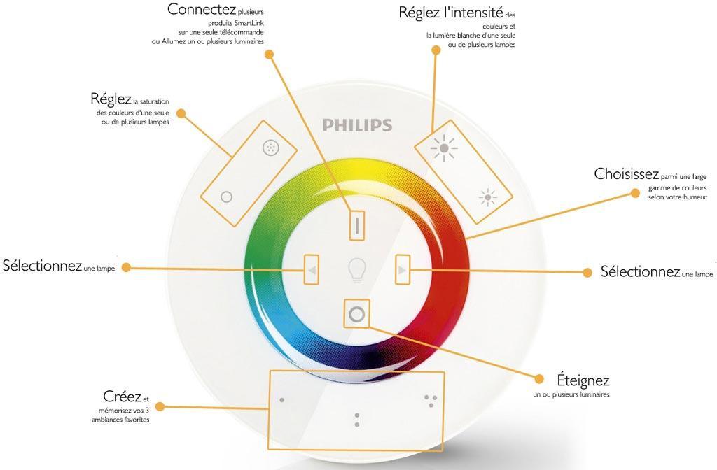 Télécommande Philips LivingColors compatible Hue