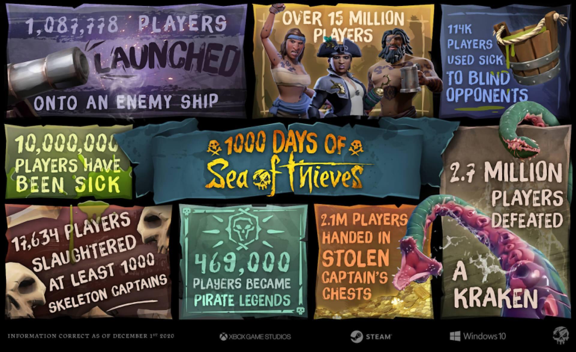 Contenus Gratuits pour Sea of Thieves sur Steam, Xbox One & Séries X/S (Dématérialisés)