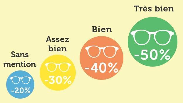 [Bacheliers 2017] Jusqu'à 50 % de réduction pour l'achat de verres correcteurs